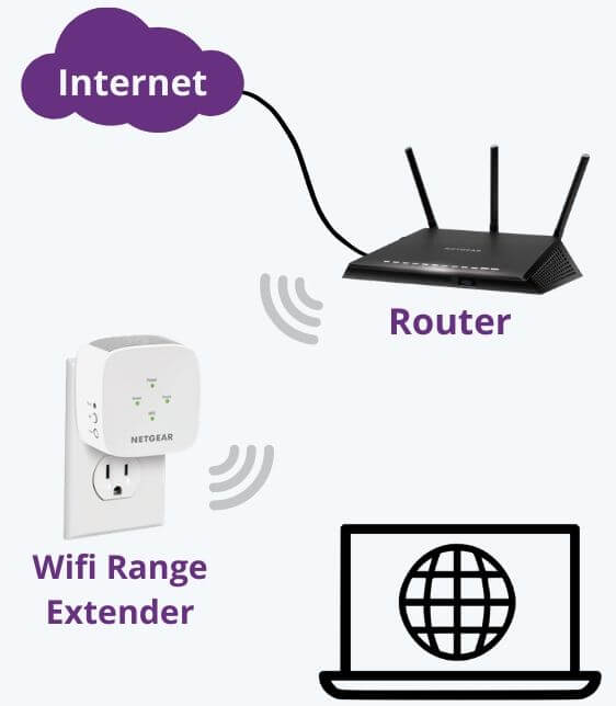 Reconnect wifi range extender with router network