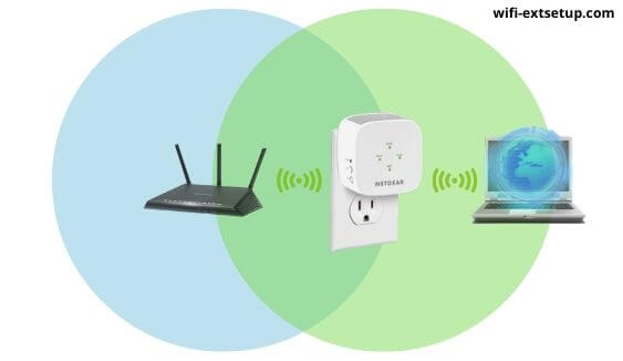 image showing working of WiFi range extender.